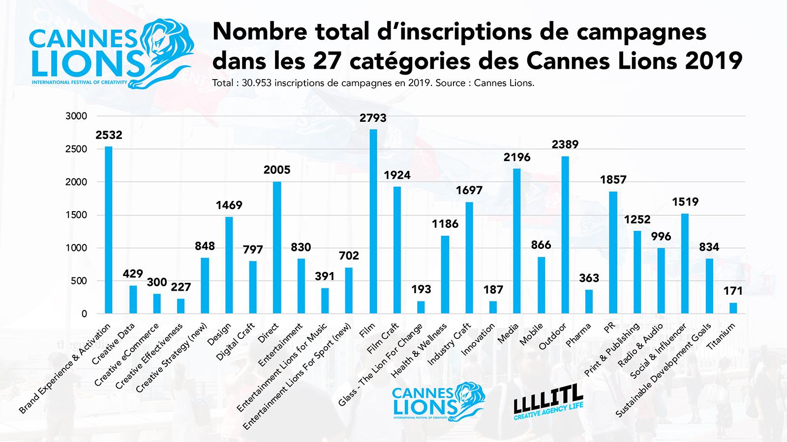 Cannes Lions 2019 : nombre total d'inscriptions de campagnes dans les 27 catégories