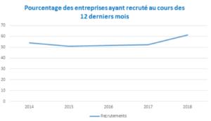 agences-annonceurs-evolution-recrutements-cdi-2018-2019