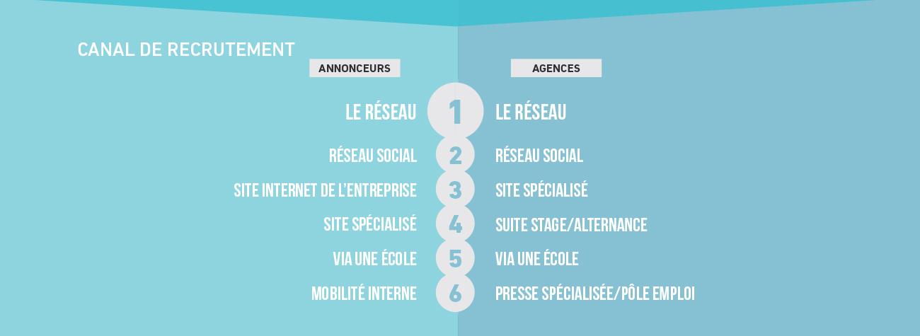 canal-recrutement-embauches-barometre-metiers-communication-publicite-sup-de-com