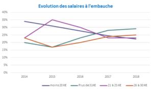 evolution-salaires-publicite-communication-agences-annonceurs-2019