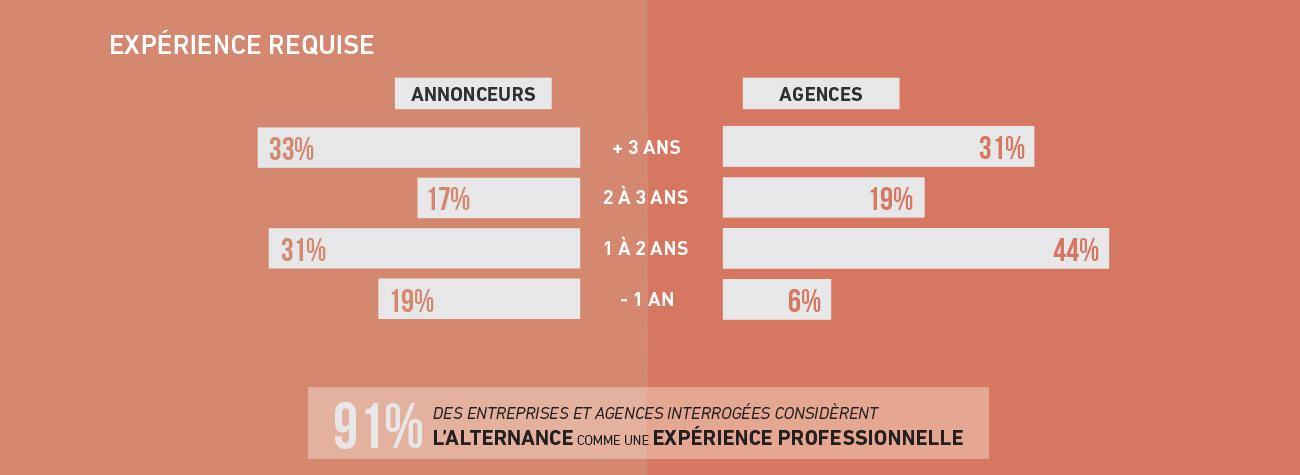 experience-requise-annonceurs-agences-barometre-metiers-communication-publicite-sup-de-com