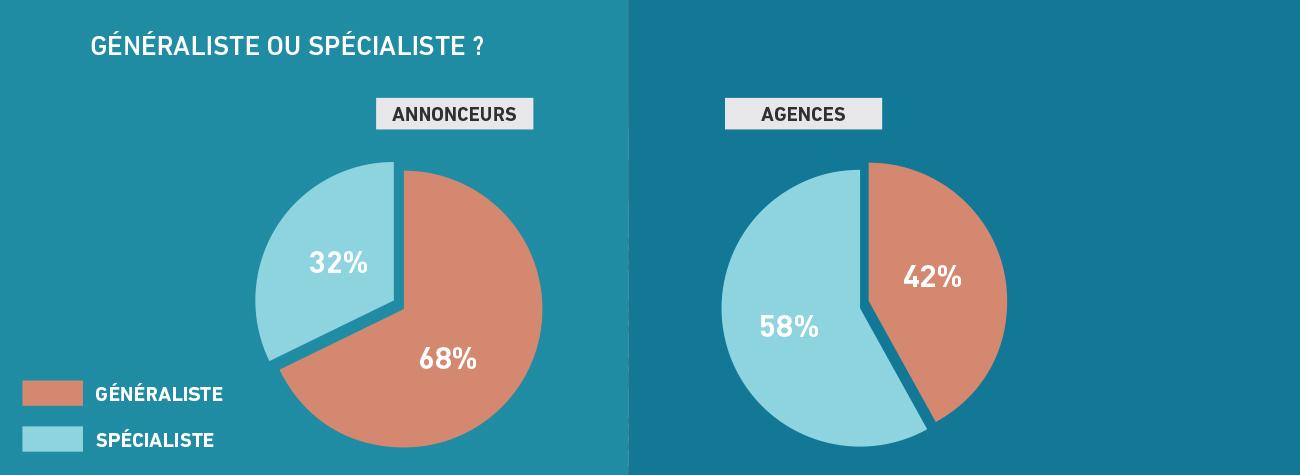 metiers-generalistes-ou-specialistes-barometre-metiers-communication-publicite-sup-de-com