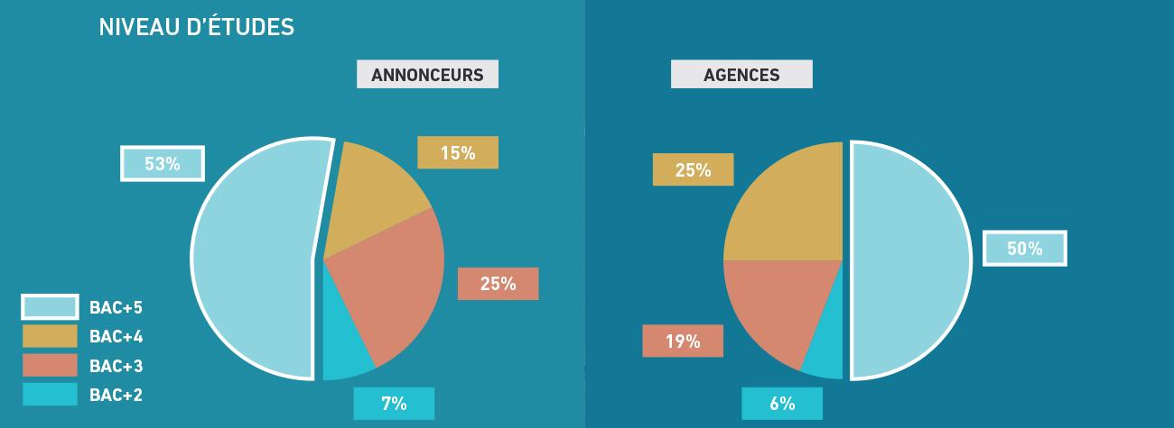 publicite-niveau-etudes-requis-annonceurs-agences-barometre-metiers-communication-publicite-sup-de-com