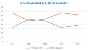 recrutements-emploi-publicite-communication-2019-evolution-remplacements-creations-de-poste