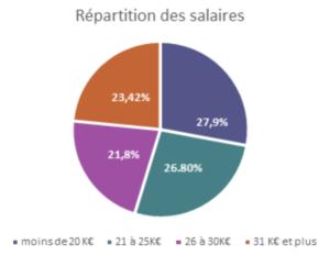 repartition-premier-salaire-embauche-publicite-communication-agences-annonceurs-2019