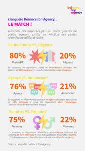 balance-ton-agency-etude-salaires-communication-disparites-paris-regions-hommes-femmes-agences-annonceurs