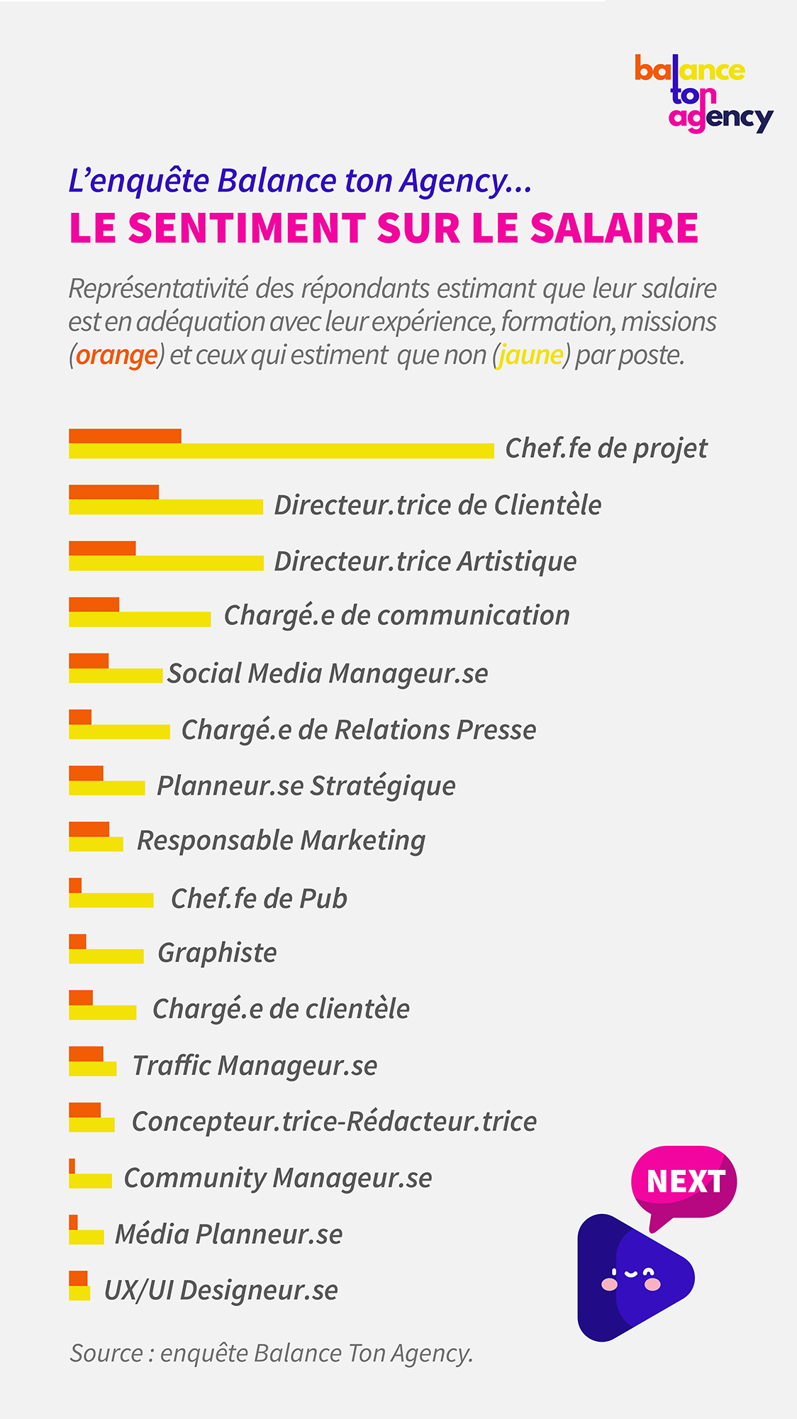 balance-ton-agency-etude-salaires-communication-metiers-sous-payes-remuneres